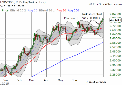 The trend remains firmly in favor of the U.S. dollar over the Turkish lira