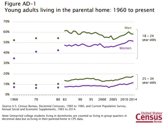 Young women are experiencing the most change in living arrangements with respect to parents.