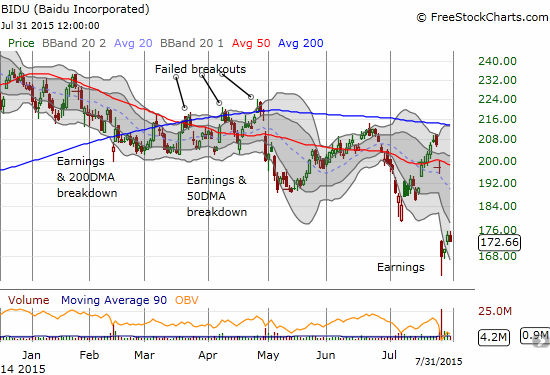 Baidu (BIDU) has already traveled fr from its post-earnings low. Is the buying interest now ending?