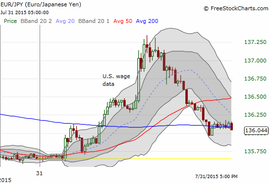 The euro followed an intraday path against the Japanese yen very similar to the one against the British pound