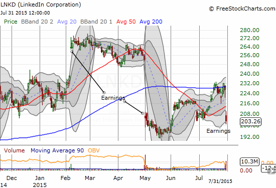 LinkedIn (LNKD) reverses its last rally. in what has become extremely choppy trading from week to week.