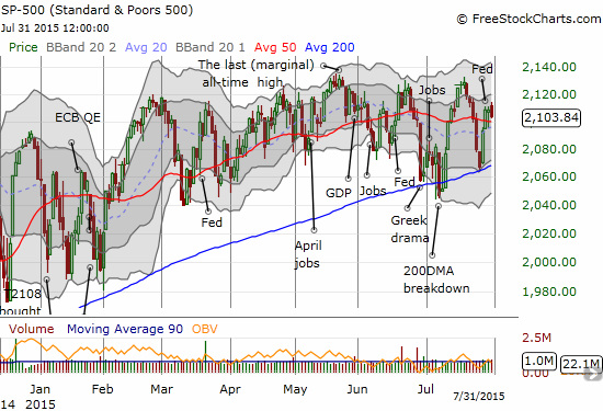 The S&P 500 is back to its chopping ways