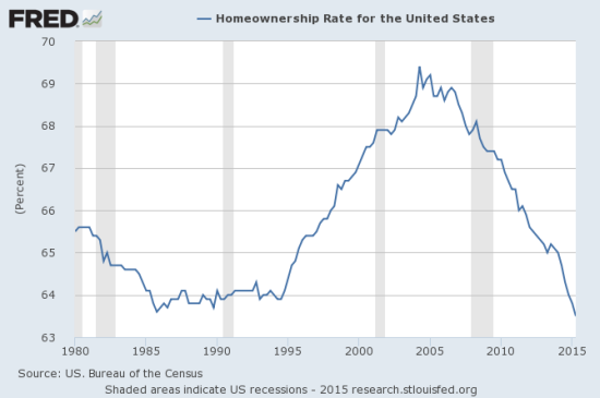 10-year cycles? Homeownership went nowhere from 1985 to 1995, ran up a mere 5 percentage points from 1995 to 2005, and reversed all the gains from 2005 to 2015. Is it even possible to identify a norm?