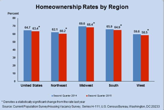 Homeownership rates vary widely across the U.S.
