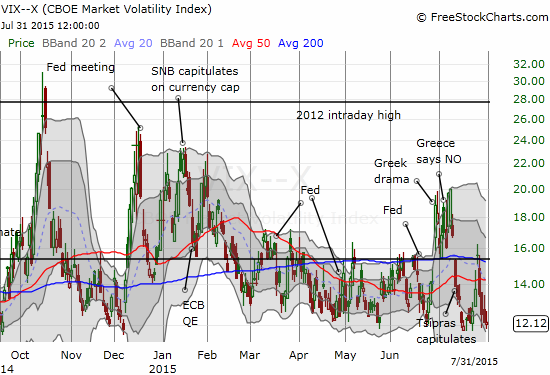 The volatility index is back to recent lows - but for how much longer?