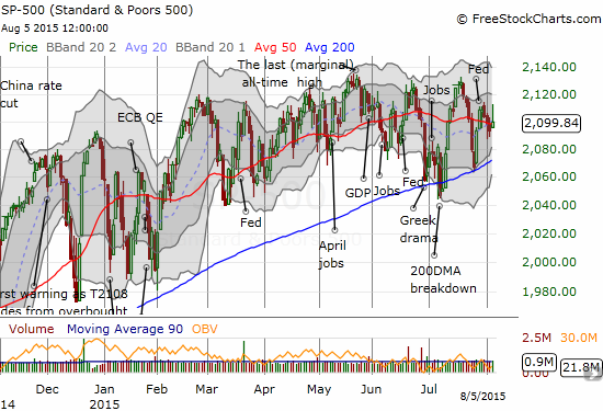 Back to regularly scheduled programming as the S&P 500 chops around its 50DMA pivot