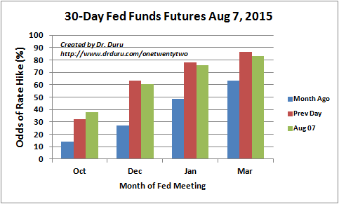Futures markets retreat a bit on the odds for the first Fed rate hike in the wake of the July jobs report