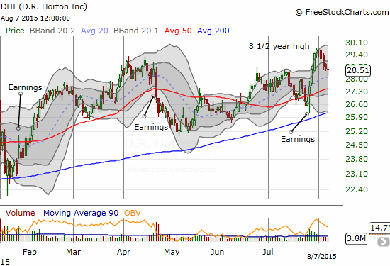 DR Horton Inc. (DHI) helps lead the way for homebuilders with a recent 8 1/2 year high