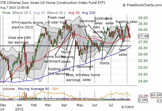 iShares US Home Construction (ITB) is churning away just below its 8-year high