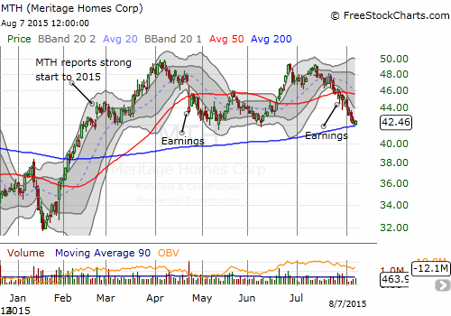 Meritage Homes (MTH) descends to a critical point of support as 2015 momentum continues to wane