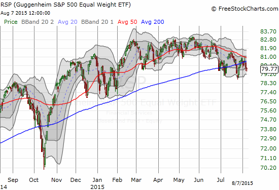 The Guggenheim S&P 500 Equal Weight ETF (RSP) is holding last month's low but is definitively trending downward from its May, 2015 peak.