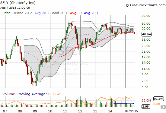 Shutterfly (SFLY) looks ready to drop to the lower bound of its recent trading range.