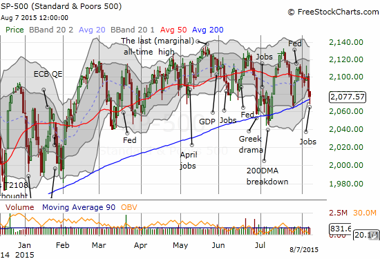 """The S&P 500 keeps pounding away at its 200DMA support. How much longer can this go on without """"resolution""""?"""