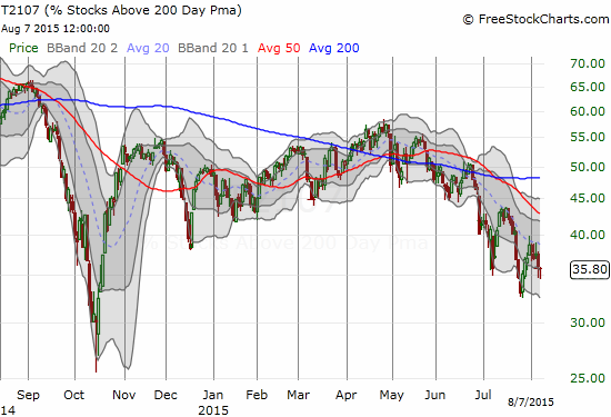 More and more stocks are failing the grade relative to their long-term trend (the 200DMA)