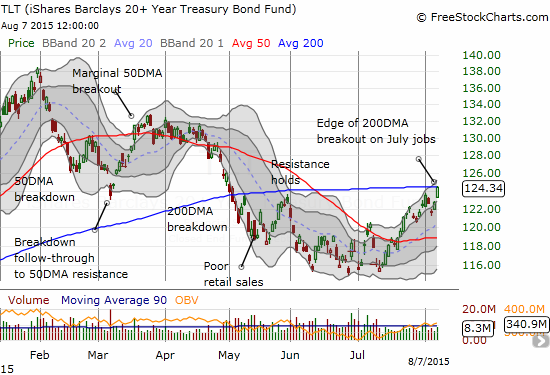 iShares 20+ Year Treasury Bond (TLT) is on the edge of a major breakout of its 200DMA