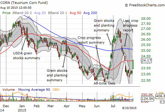 Teucrium Corn ETF (CORN) makes a strong bounce off brief consolidation above its all-time low