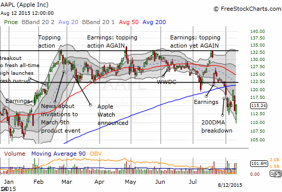 Apple (AAPL) makes a spirited move off its low of the day (below the lower BB), and even tacks on a 1.5% gain on the day