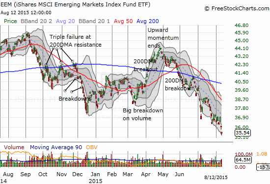 iShares MSCI Emerging Markets ETF (EEM) is back into sell-off mode as the 20DMA (the dashed line) continues to guide EEM lower