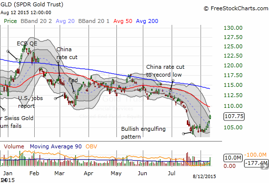 The bottom is in for SPDR Gold Trust (GLD). The 50DMA may determine how long this bottom actually lasts.