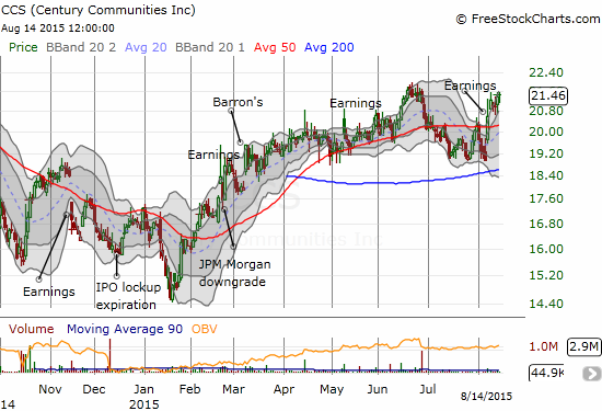 So far so good in the market's reaction to the latest earnings from Century Communities, Inc. (CCS)