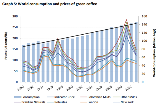The world's consumption of coffee increases reliably year-after-year