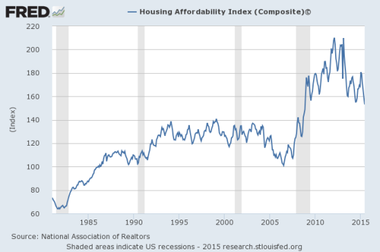 Housing affordability has dropped to a post-recession low but remains better than at anytime before the recession.