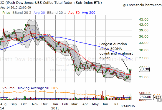 The iPath Bloomberg Coffee SubTR ETN (JO) is showing the early signs of finally breaking from a vicious downtrend