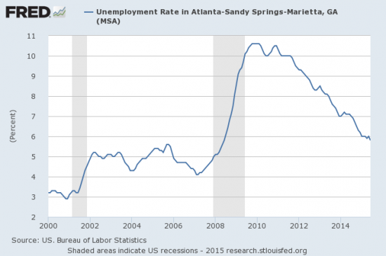 Unemployment in Atlanta has rapidly improved but is still not back to pre-recession highs