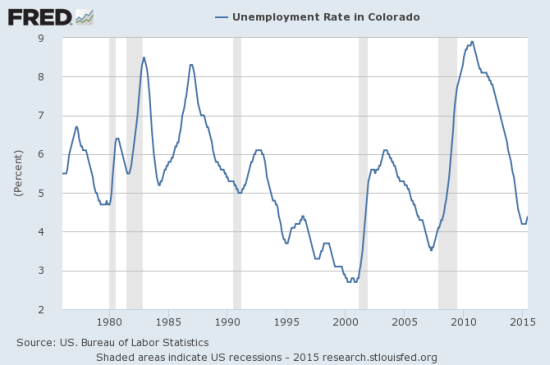 Unemployment may have reached a trough for the state of Colorado, but once again it is well below the national average