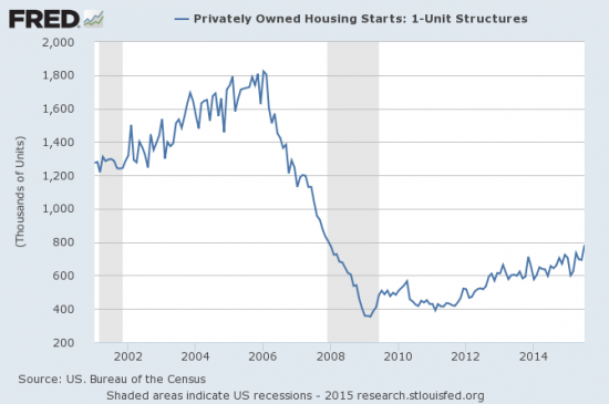 Single family housing starts have returned to an uptrend from the post-recession trough but have still not quite reached the LOW of the pre-recession cycle.
