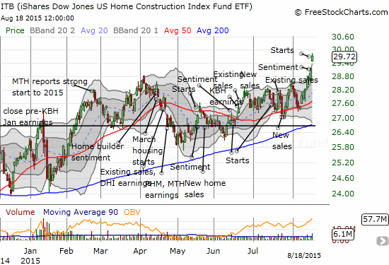 The iShares US Home Construction (ITB) has swung its way widely to fresh 8+ year highs