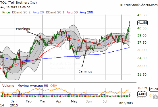 Can earnings next week (August 25th) help Toll Brothers (TOL) sustain this strong extension to a 10-year high?