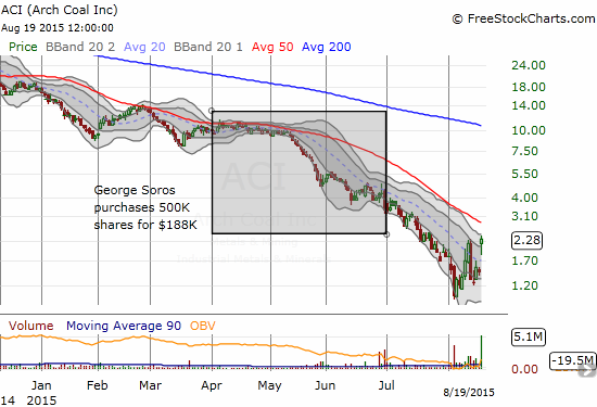Arch Coal Inc. (ACI) has more than doubled from all-time lows but still rests just below the investing window for Soros