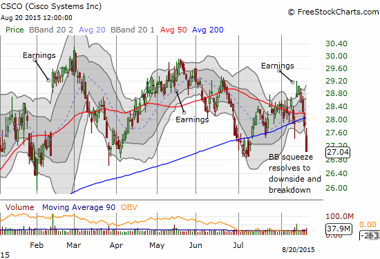 Cisco (CSCO) breaks down as its Bollinger Band squeeze resolves to the downside