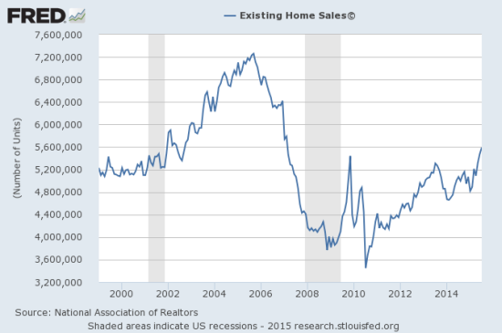 At a post-recession high, existing home sales are now back to where the last housing cycle BEGAN