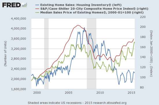 The total number of unsold homes in inventory remains around post-recession lows as prices steadily rise.