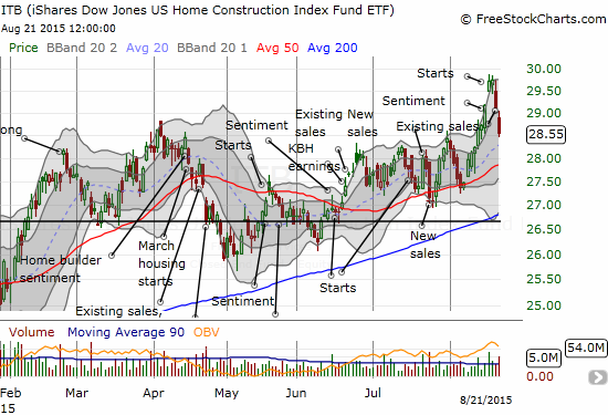 iShares US Home Construction (ITB) begins another pullback after a strong run-up