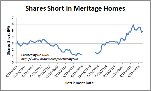 Bears are crowding around Meritage Homes (MTH)