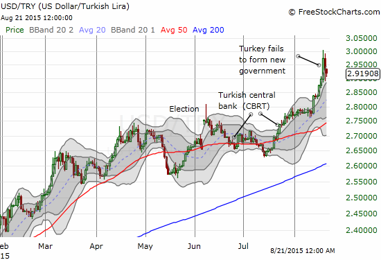 The U.S. dollar quickly soars against the Turkish Lira and just as quickly reverses its gains. The 2.88 level is key.
