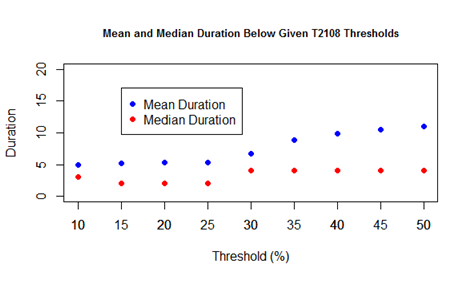 Mean and Median Duration Below Given T2108 Threshold