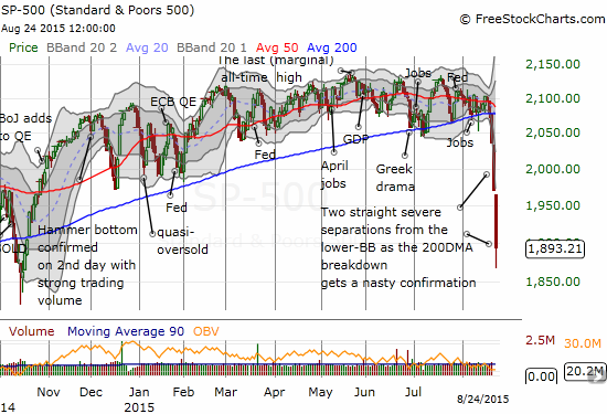 The S&P 500 (SPY) is already challenging the lows from the last oversold period in October, 2014!