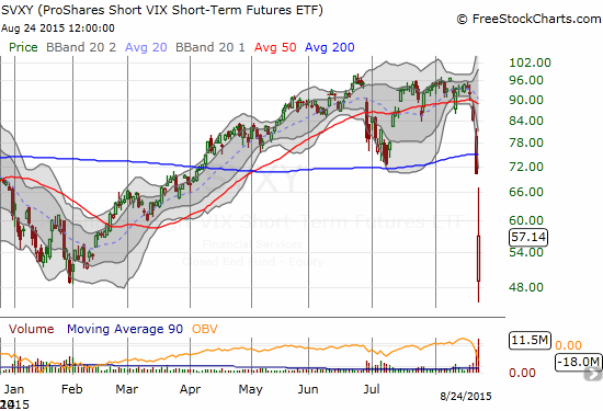 ProShares Short VIX Short-Term Futures (SVXY) ranged from 45.7 to 67.2