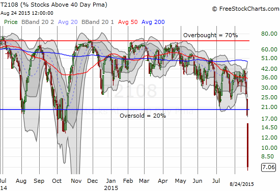 An EPIC drop for T2108. The entire stock market is oversold and broken down.