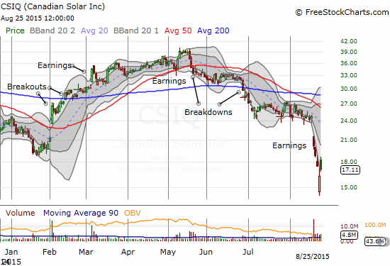 Canadian Solar (CSIQ) is struggling like so many stocks to pick itself up and out of deeply oversold conditions in what ALMOST looks like an abandoned baby bottom.