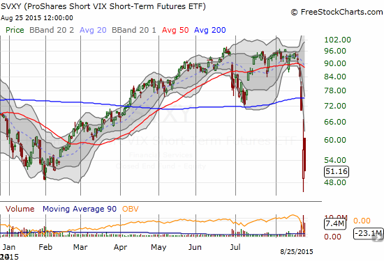 ProShares Short VIX Short-Term Futures (SVXY)  gets crushed again as an initial rally quickly fades