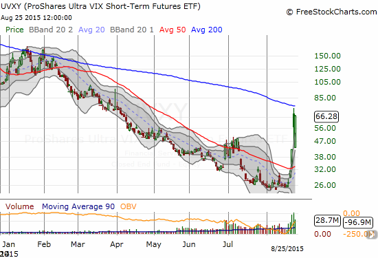 ProShares Ultra VIX Short-Term Futures (UVXY) reaches again for its 200DMA downtrend