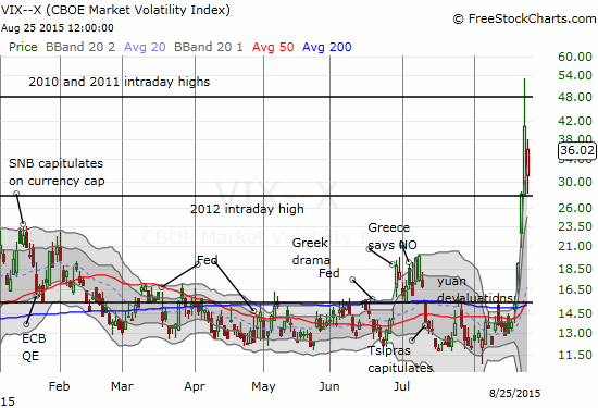 "The volatility index swings through a wide range but stays ""in bounds"""