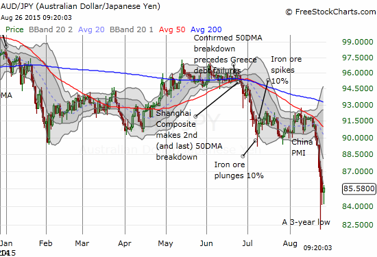 The Australian dollar versus the Japanese yen holds the line for now.