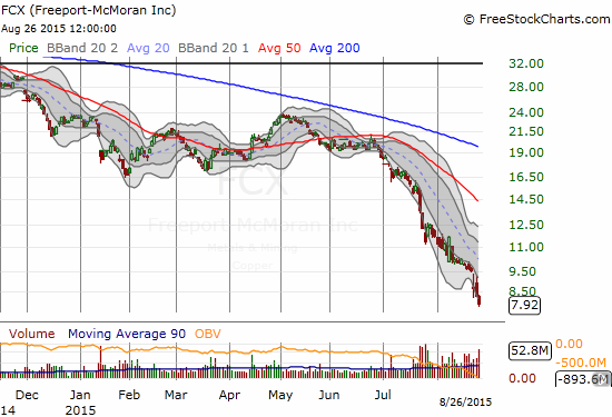 Someone forgot to tell Freeport-McMoRan Inc. (FCX) about the day's rally!