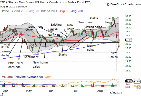 iShares US Home Construction (ITB) attempts to hold onto support at its 200-day moving average (DMA)